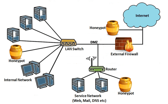 Honeypot Technique Technology and How it Works in Cyber Security